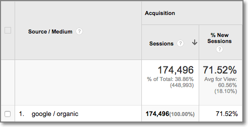 And after he optimized his blog posts for long tail keywords, his search traffic climbed to the whopping 174.496 visitors