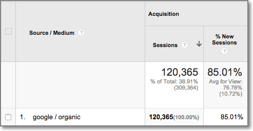 Before the implementation of this strategy Neil's blog received 120,365 visitors from search