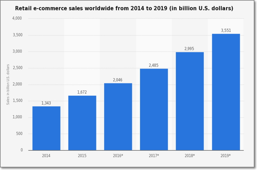 According to Internet Retailer ecommerce sales should grow from $1.6 trillion in 2015 to $3.5 trillion by 2019