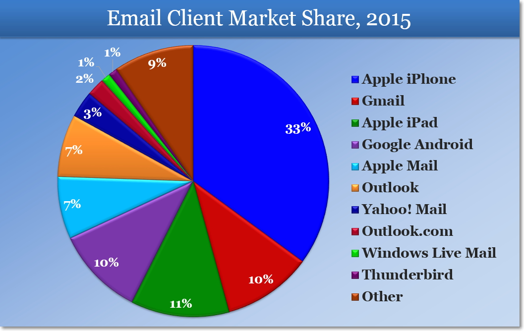 Email Client Market Share in 2015