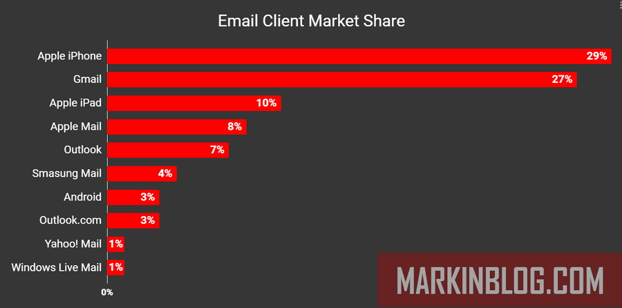 What Are The Most Popular Email Providers?