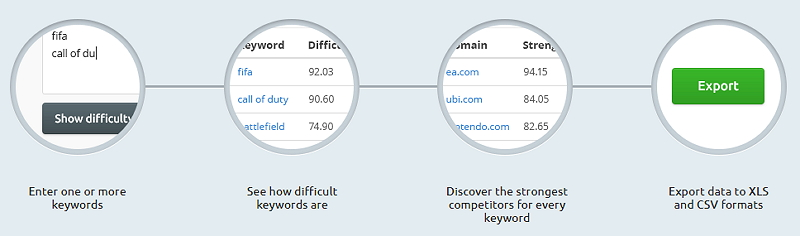 Find keyword with low competition