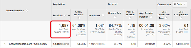 Take a look at the referral traffic report in my Google Analytics account below and you will see that GrowthHackers.com has sent my blog more than 1,600 visits in the 60 days