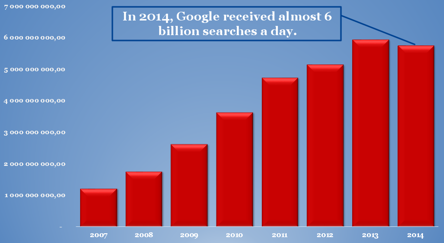 In 2014, Google received almost 6 billion searches a day