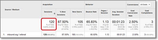 120 visitors from Inbound.org to my blog