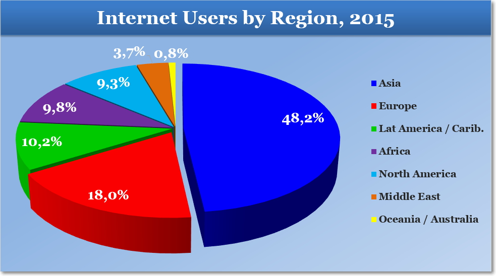 Internet Users by Region, 2015