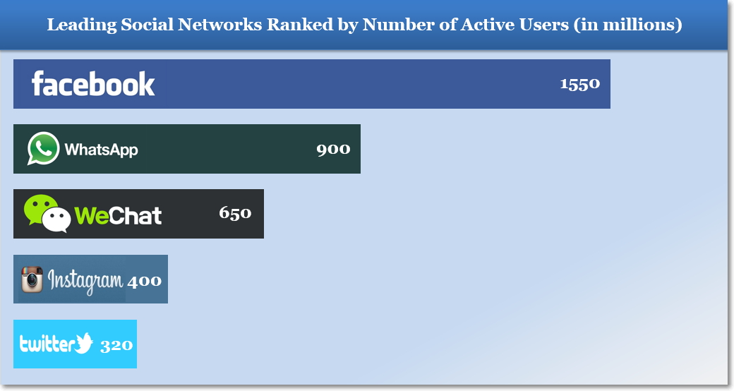 Leading Social Networks Ranked by Number of Active Users