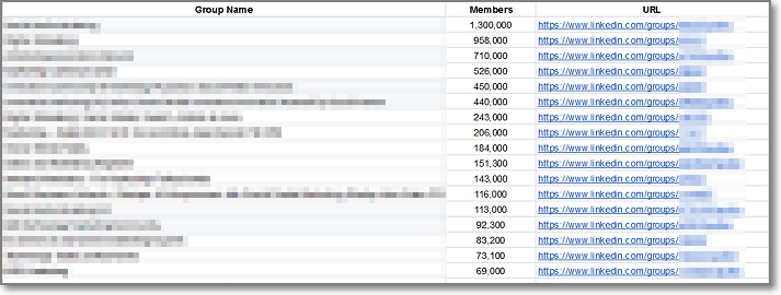 Do you want to get an exclusive access to the list of my TOP 20 Linkedin Groups with over 5 million members
