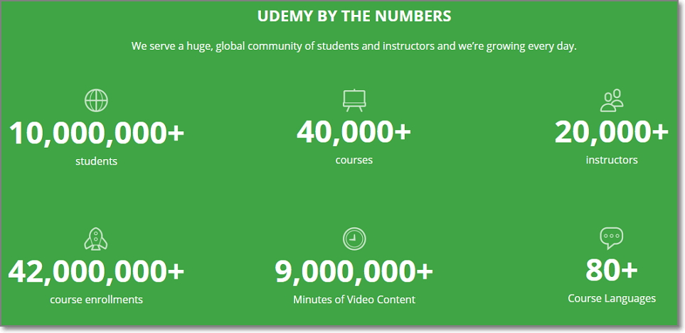 Online course sites like Udemy and Skillshare has a massive audience of online students
