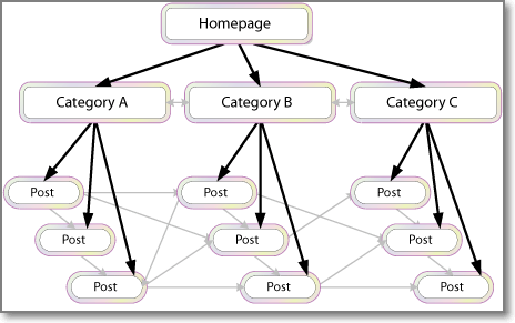 Optimize Your Blog Internal Links Structure