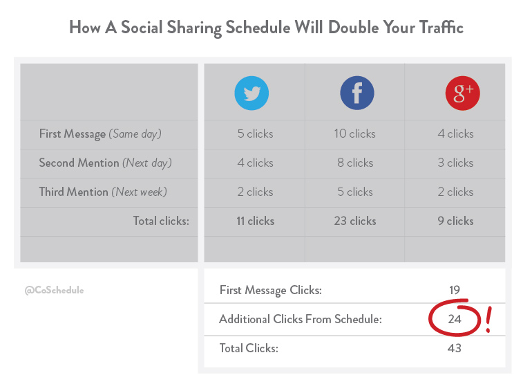 Schedule posts on social media