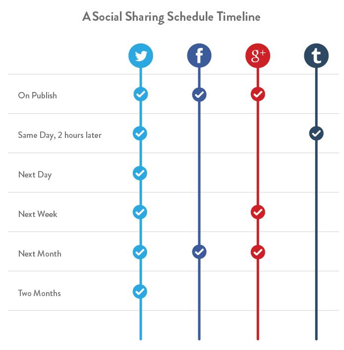 Posts Scheduling