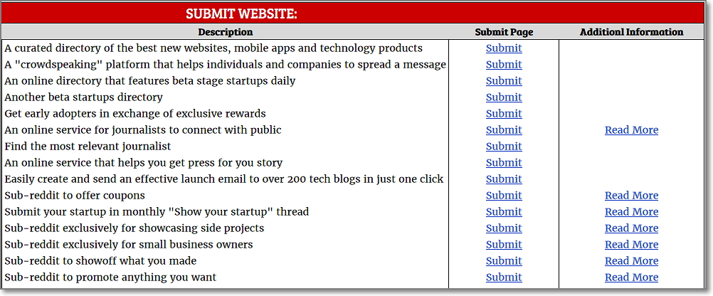 25+ Places to Submit Your Website/Startup/Blog for Maximum Visibility