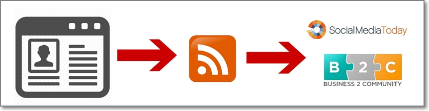 Syndicate Your Latest Posts High Authority Media Sites via RSS Feed. Social Media Today and Business 2 Community
