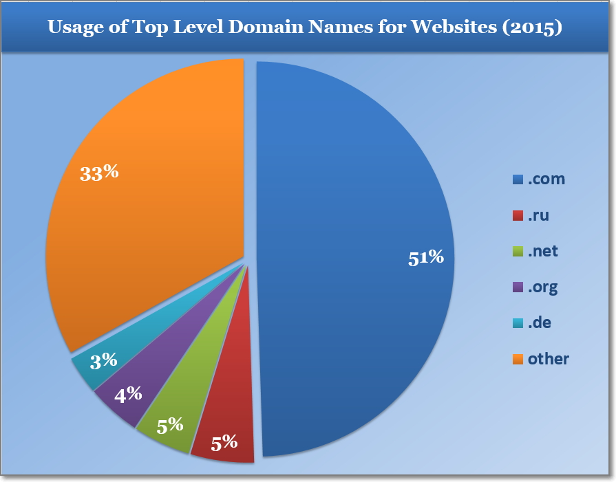 Usage of Top Level Domain Names for Websites, 2015