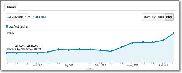 Wordstream visitors average time spent
