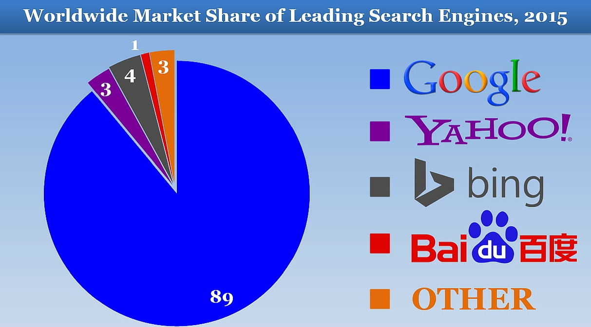 Worldwide Market Share of Leading Search Engines 2015