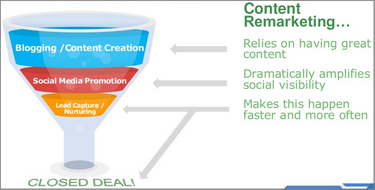 content remarketing funnel
