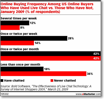 According to the study on eMarketer, online buyers who had used live chat were more likely to make online purchases at least once a week (40%) than buyers who had never chatted (22%)