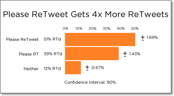 A study published by Hubspot revealed that tweets specifically asking for a Retweet gets four times more Retweets