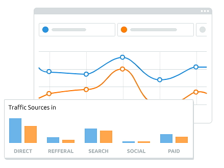 SemRush Competitive Research Tools