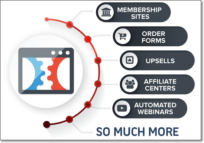 ClickFunnels Sales Tools