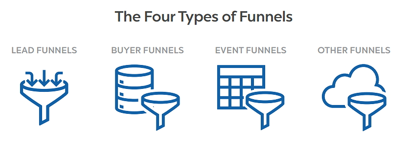ClickFunnels Funnel Hacker Cookbook Funnels