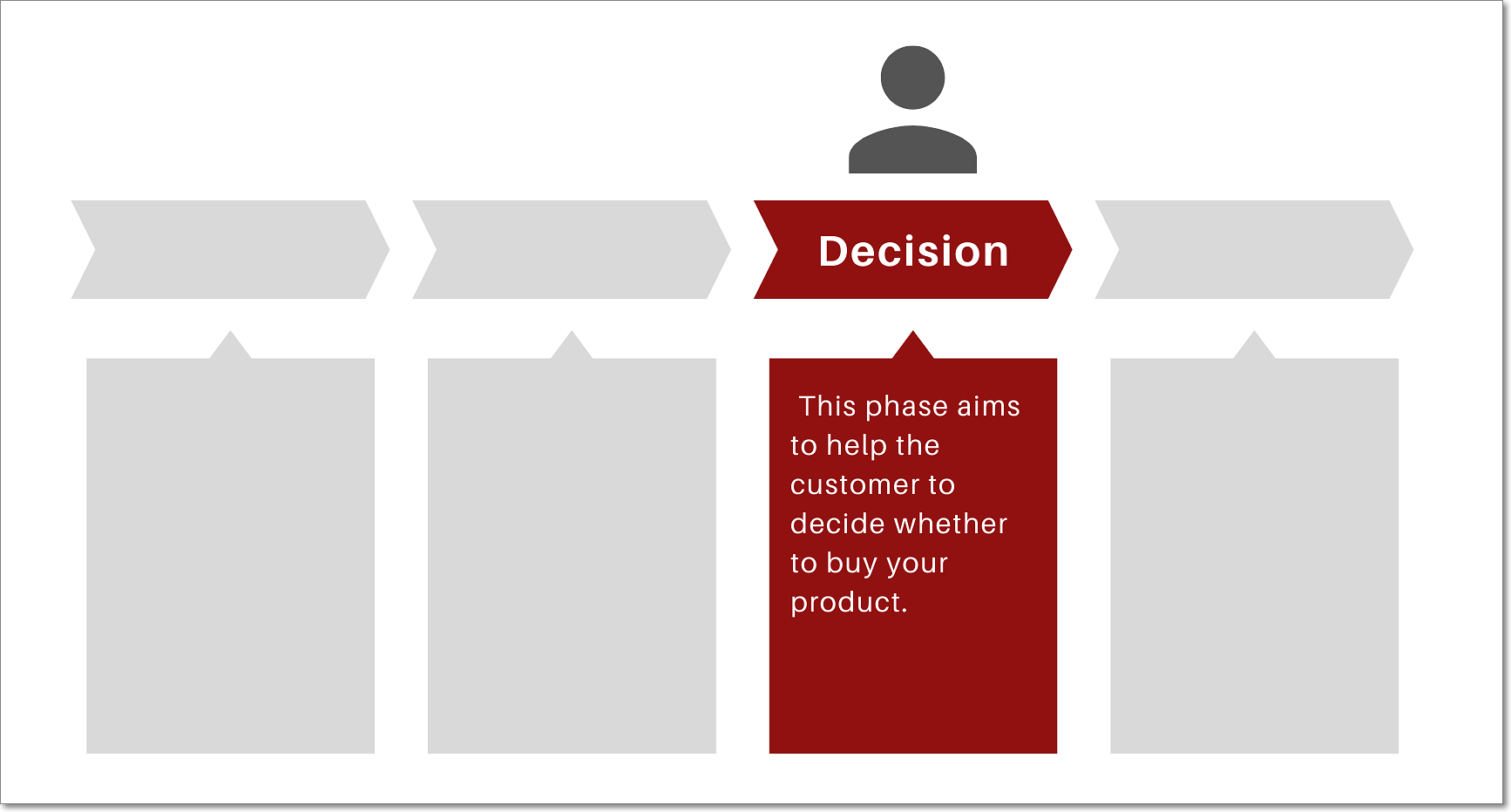 Decision - eCommerce Funnel Stage