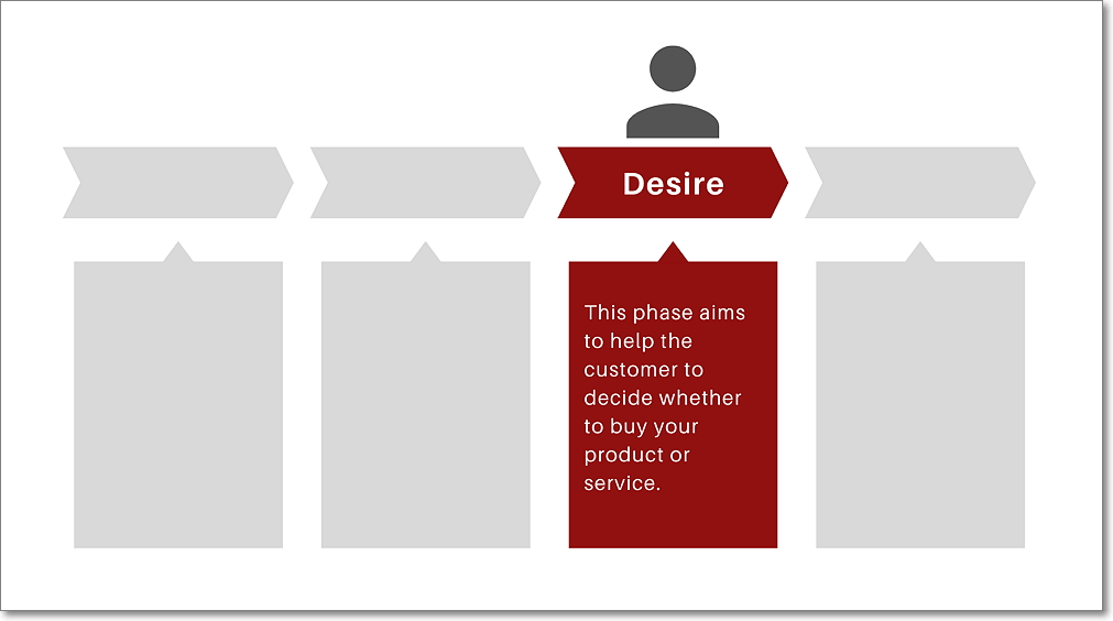 Desire - Sales Funnel Stage