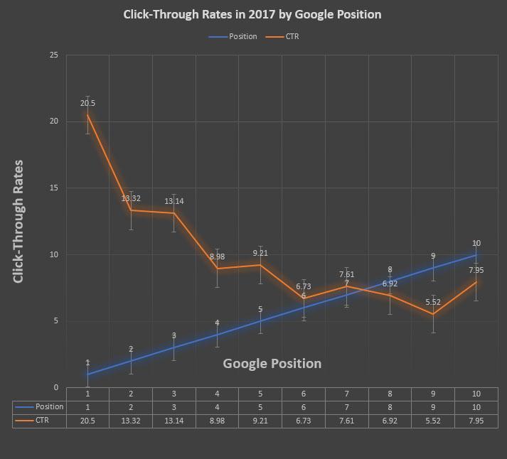 Google CTR Stats