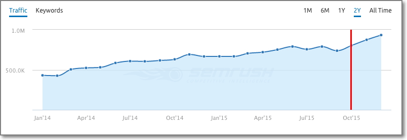 How to Increase Website Traffic by 250,000+ Monthly Visits