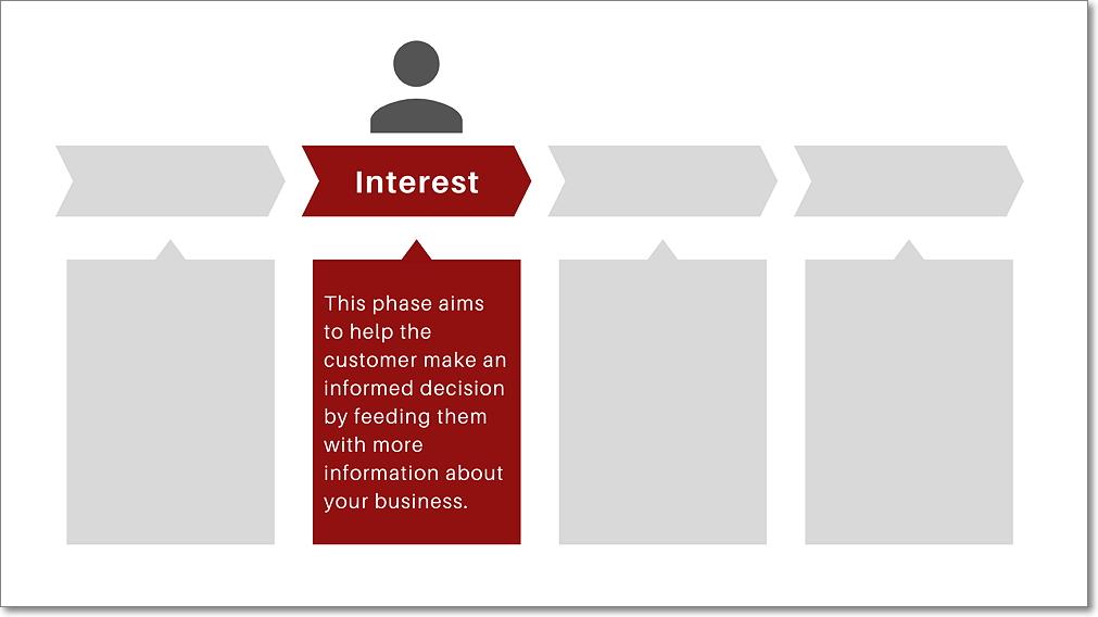 Interest - Sales Funnel Stage