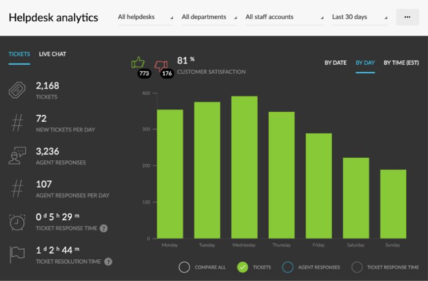 Kartra support analytics