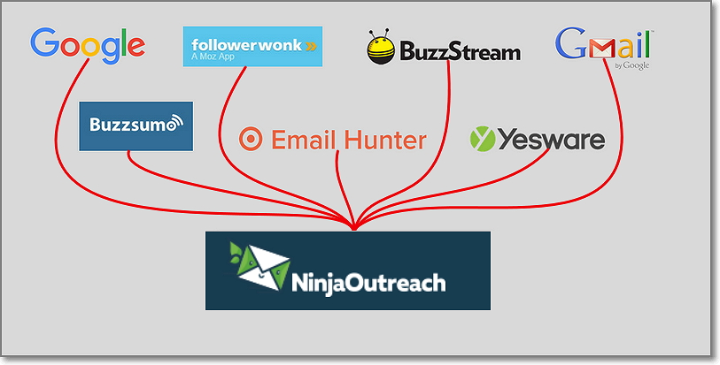 Ninja Outreach All in one