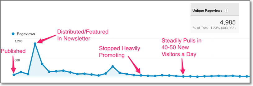 How to Get Blog Traffic: 13 Steps to Thousands of Readers