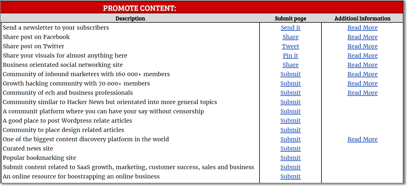 Promote content list