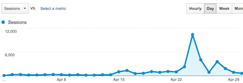 QuickSprout traffic spike