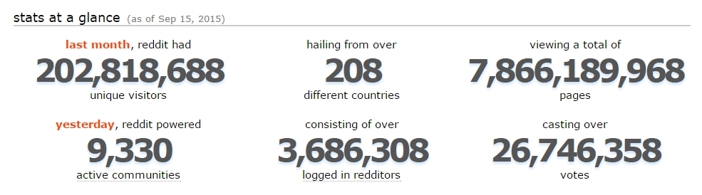 Reddit Stats