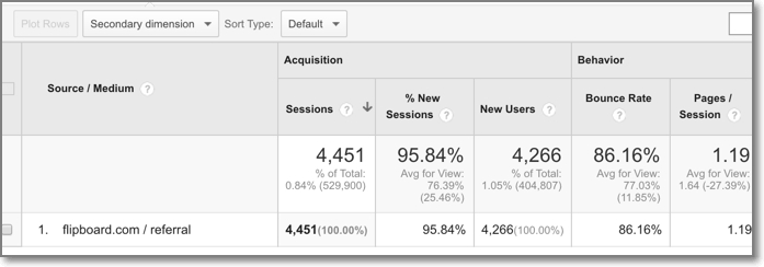 ShoutMeLoud Flipboard traffic Google Analytics