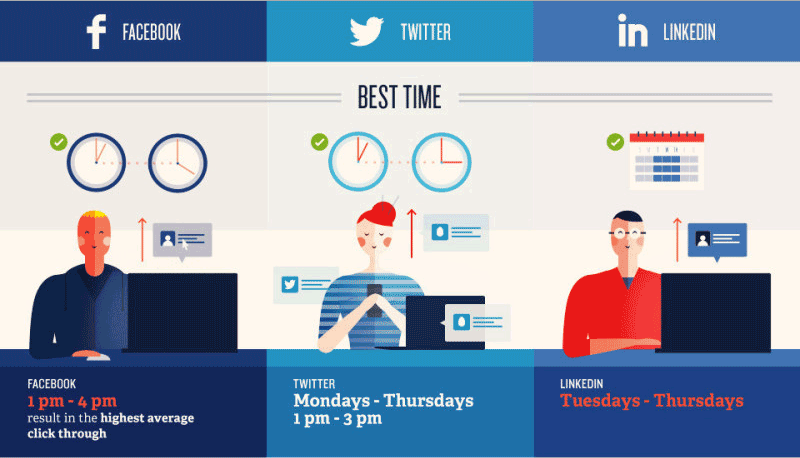 Social Media Best Time to Post