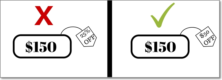 The rule of 100 for discounts