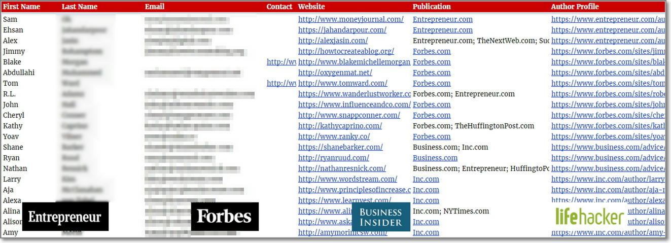 Top Media Contributors 1