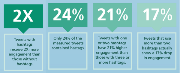 Twitter Hashtags Stats
