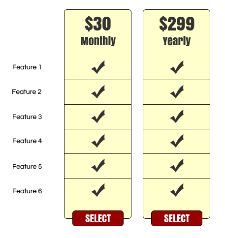 Unbounce Pricing Experiment