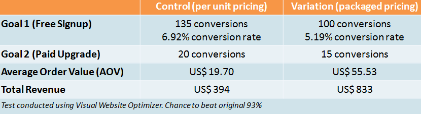 VWO Pricing Experiment