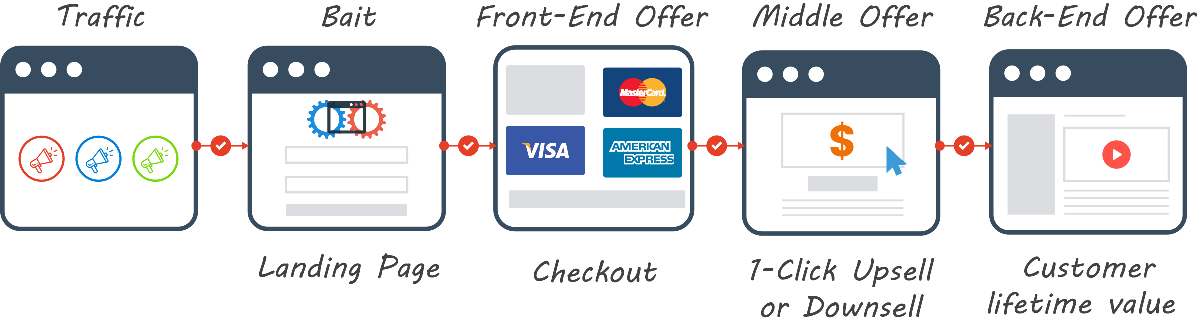 How To Accept Payments With Clickfunnels