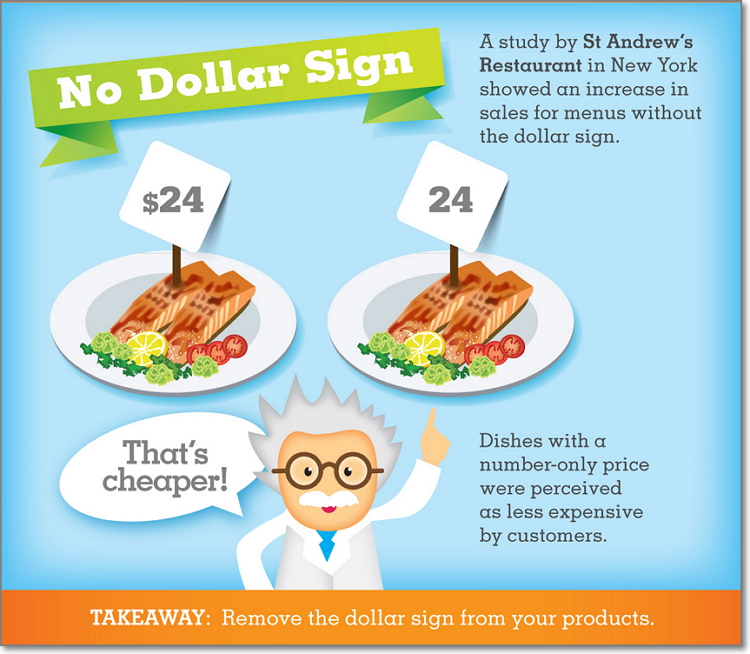 """A study made by Cornell University found that diners in upscale restaurants spent significantly less when menus contained the word """"dollars"""" or the symbol """"$."""""""