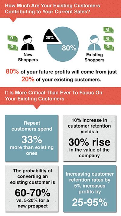 customer retention for company profits