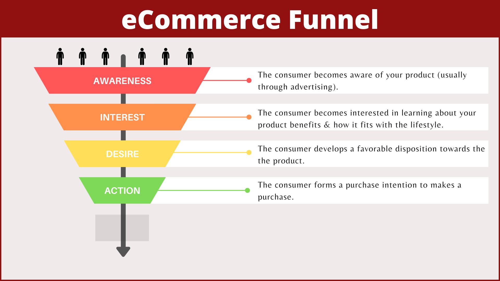 eCommerce Funnel Model