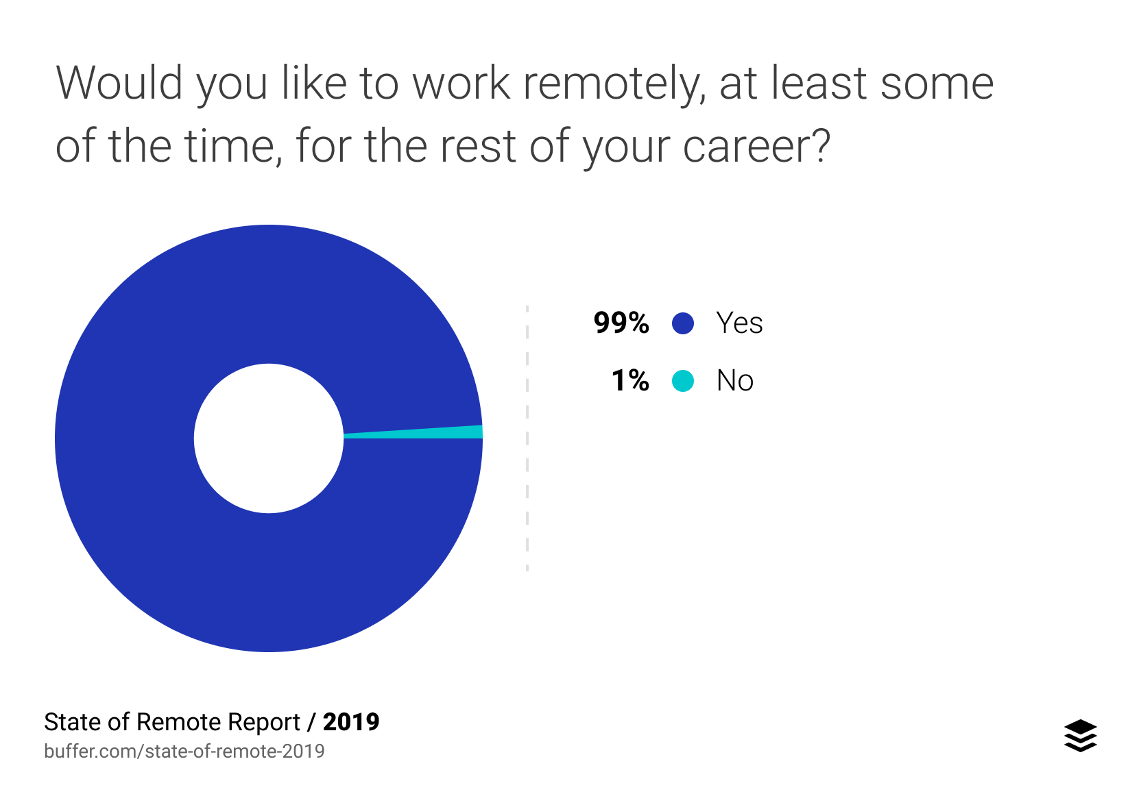 99% of people would like to work remotely